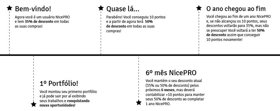 Ciclo Nicepro